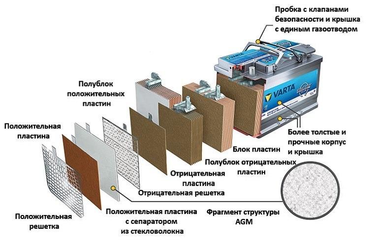 Технология аккумулятора Varta Silver Dynamic AGM