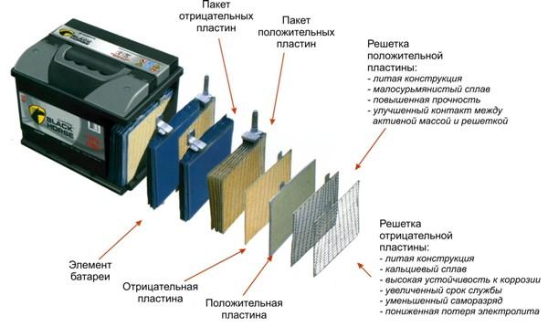 Технология аккумулятора Black Horse