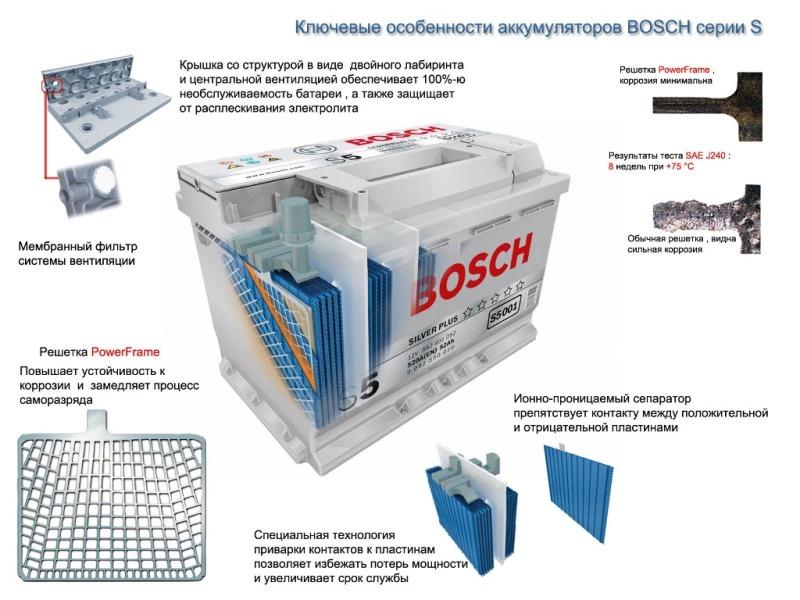 Технология аккумулятора Bosch S5 Silver Plus